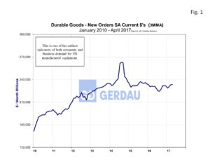 durable-goods2-fig1