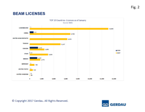 beams-licenses-fig2