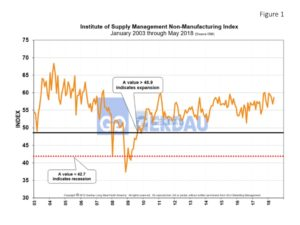 ism-nonmfg-fig1