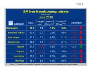 ism-nonmfg-table1